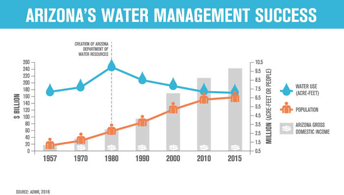 Arizona's Water Management Success
