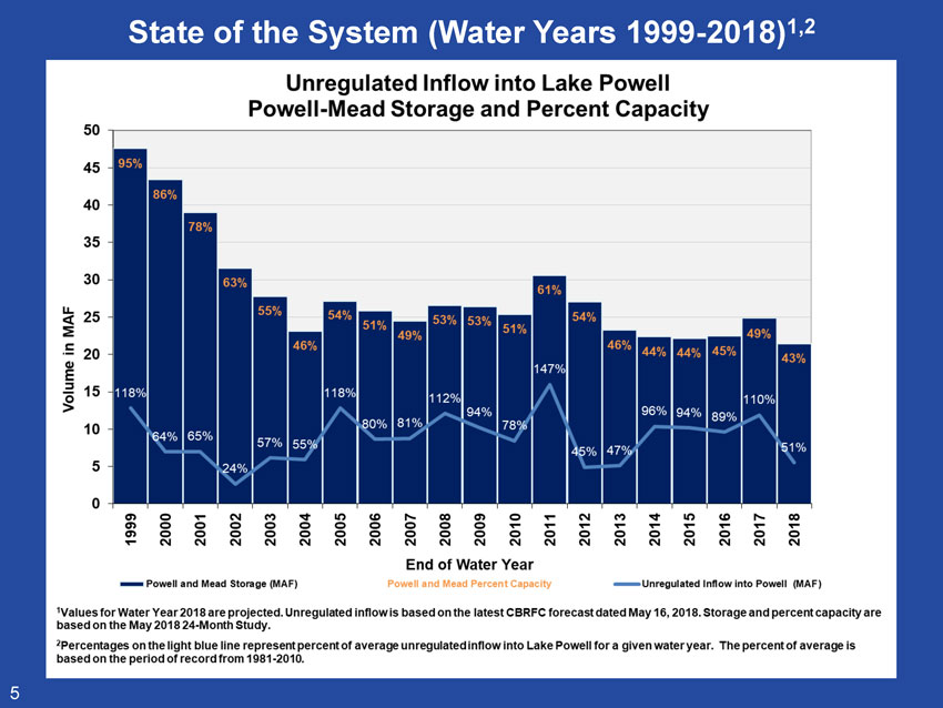 State of the System (Water Years 1999-2018)1,2