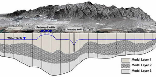 Cross Section Groundwater Model