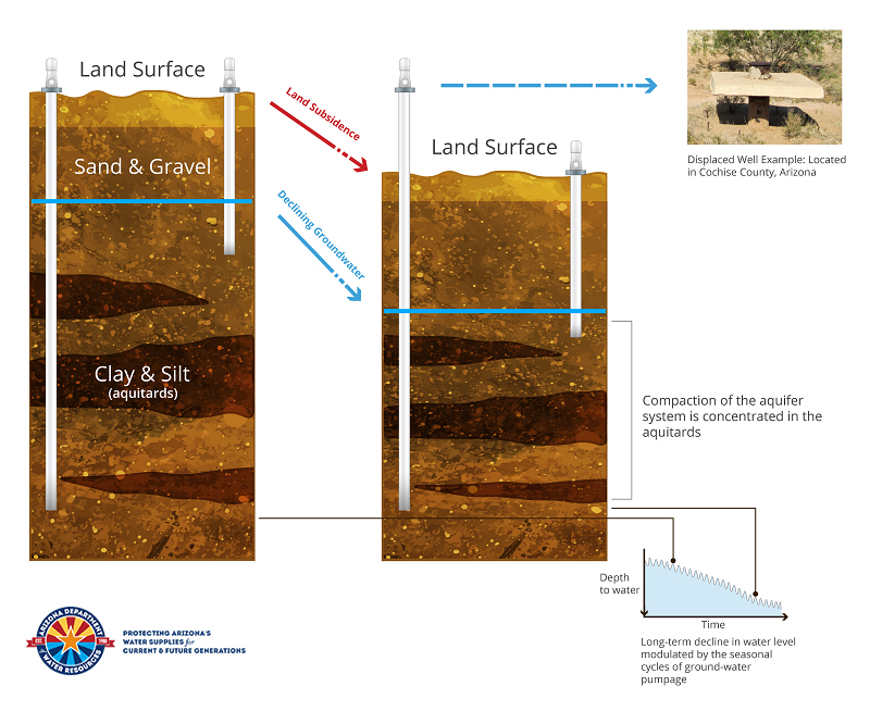 Land Subsidence graphic