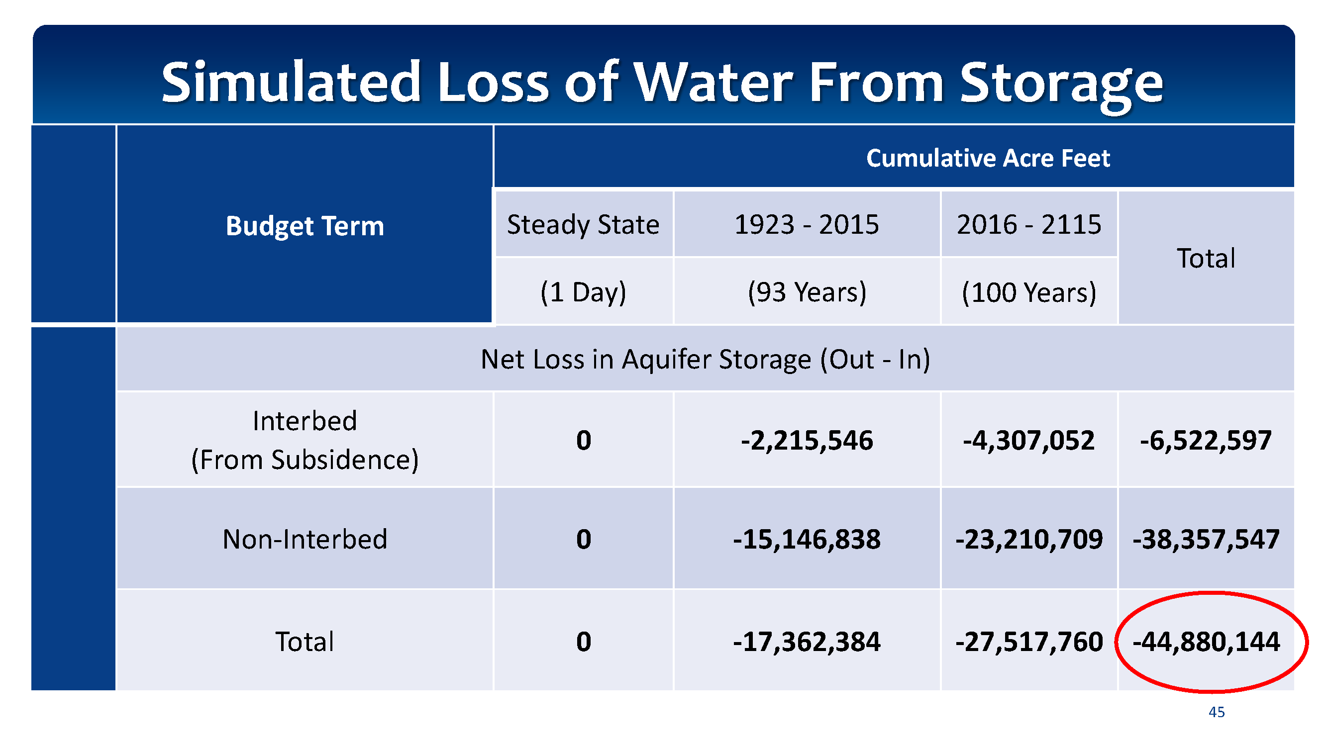 Simulated Loss of Water From Storage