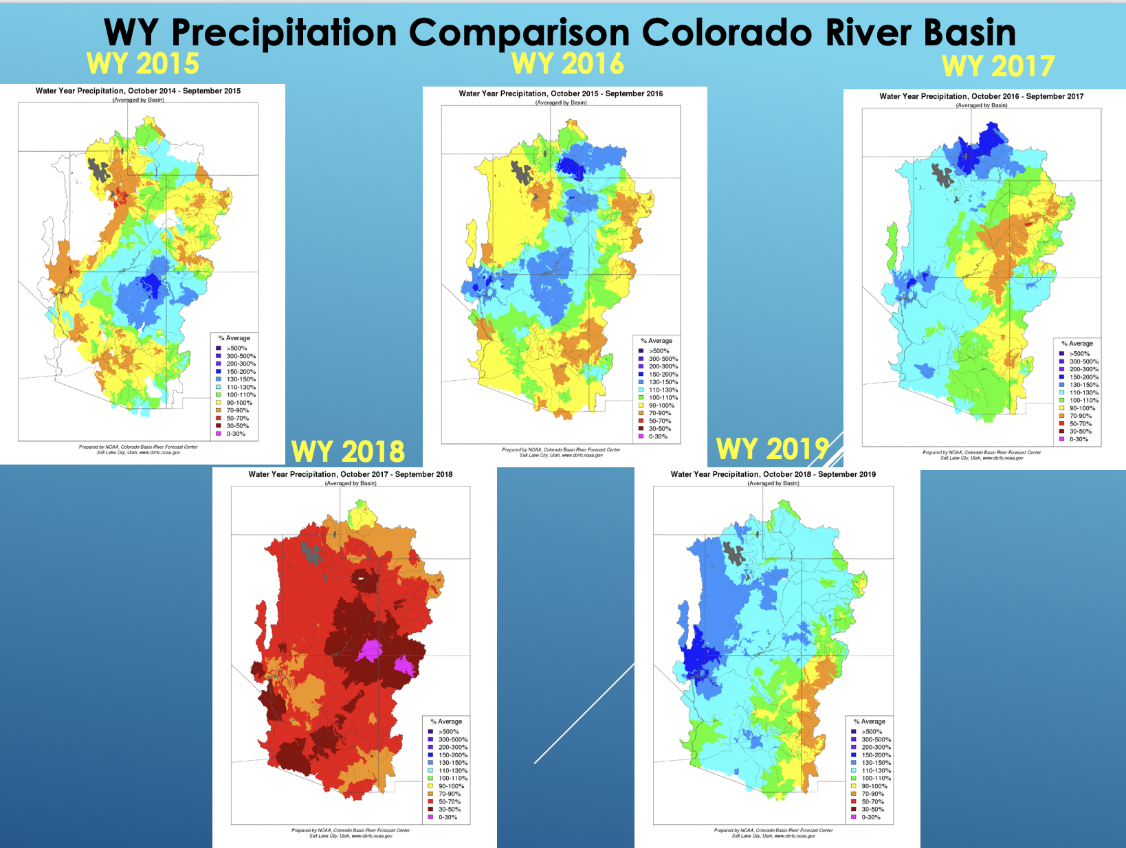 WY Precipitation Comparison Colorado River Basin