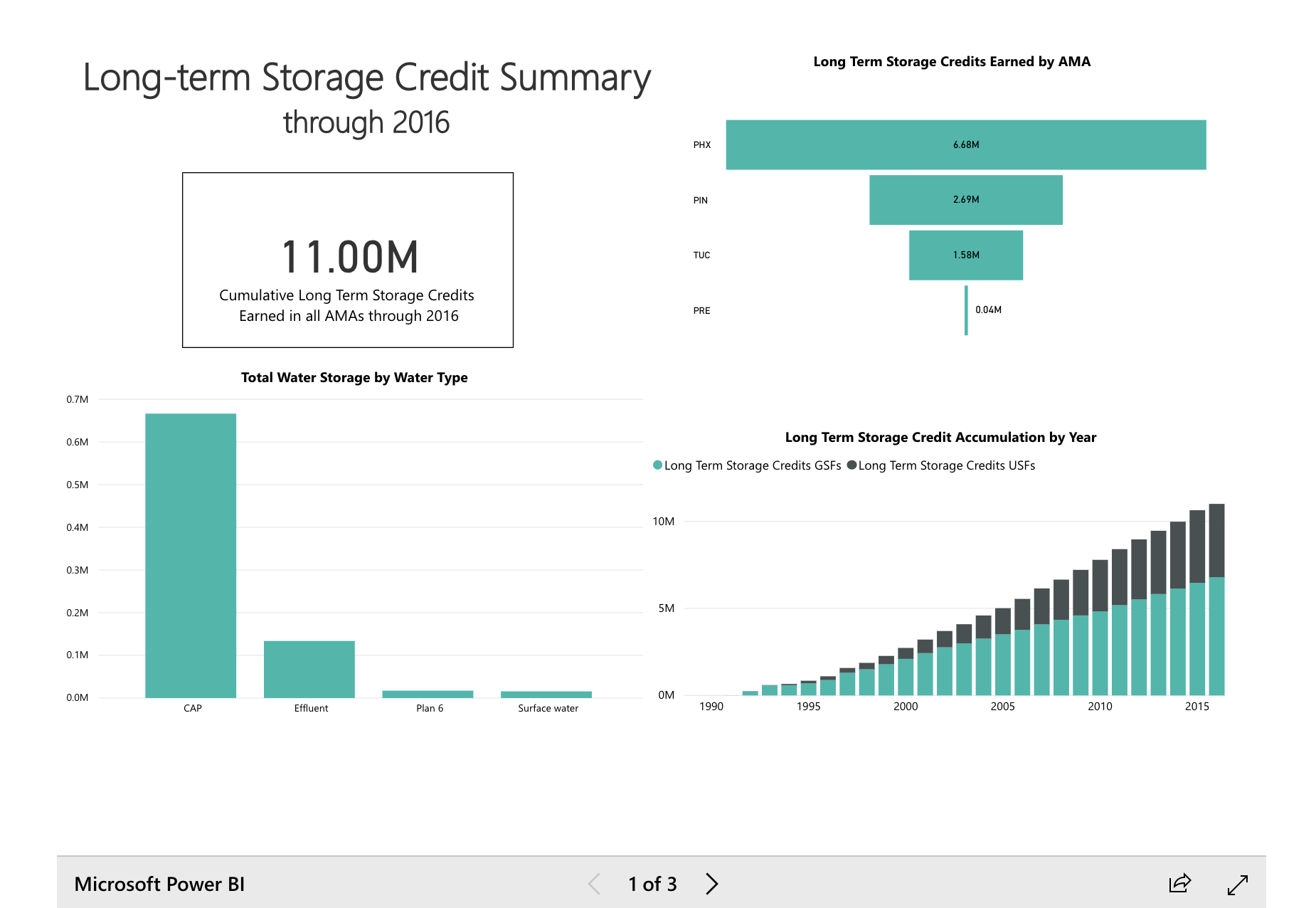 Long-term Storage Credit Summary through 2016