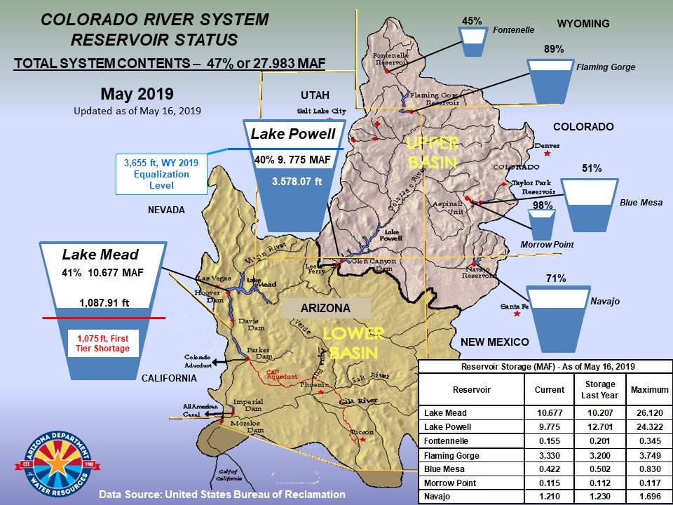 Colorado River System Reservoir Storages