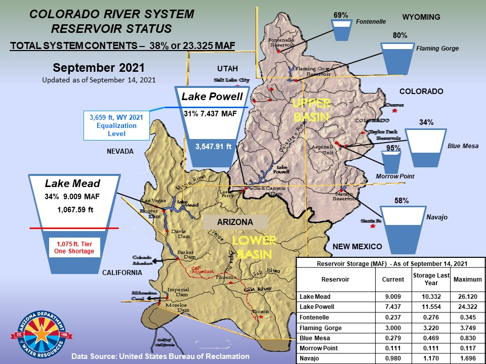 Colorado River System Reservoir Status