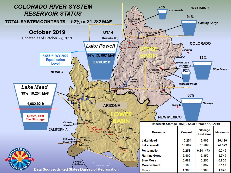 Colorado River Basin Reservoir Status