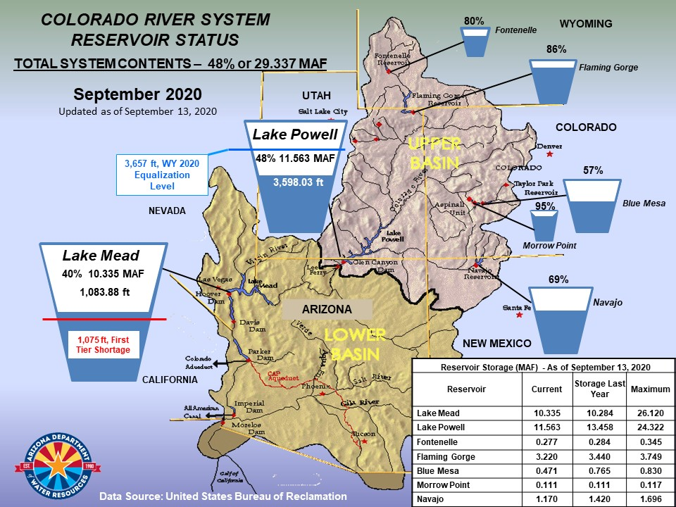 Colorado River System Reservoir Status