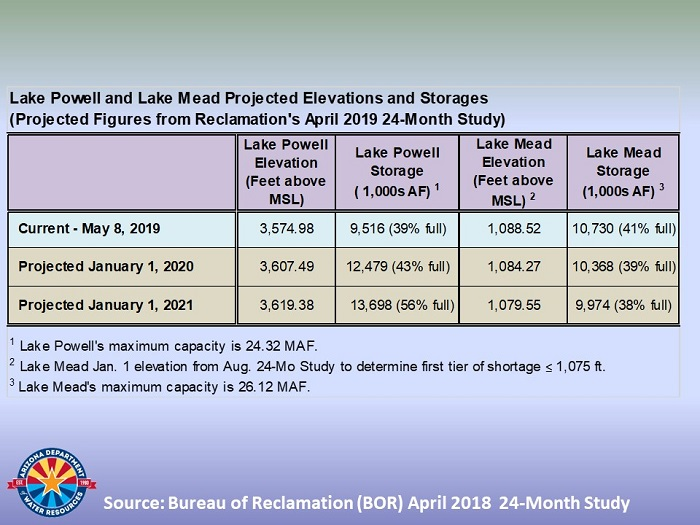 Projected elevations and storages of Lake Mead and Powell in 2020 and 2021