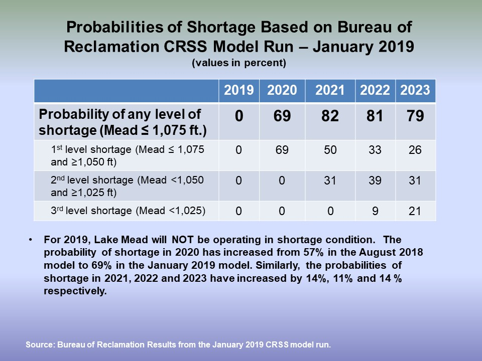 Probabilities of Shortage