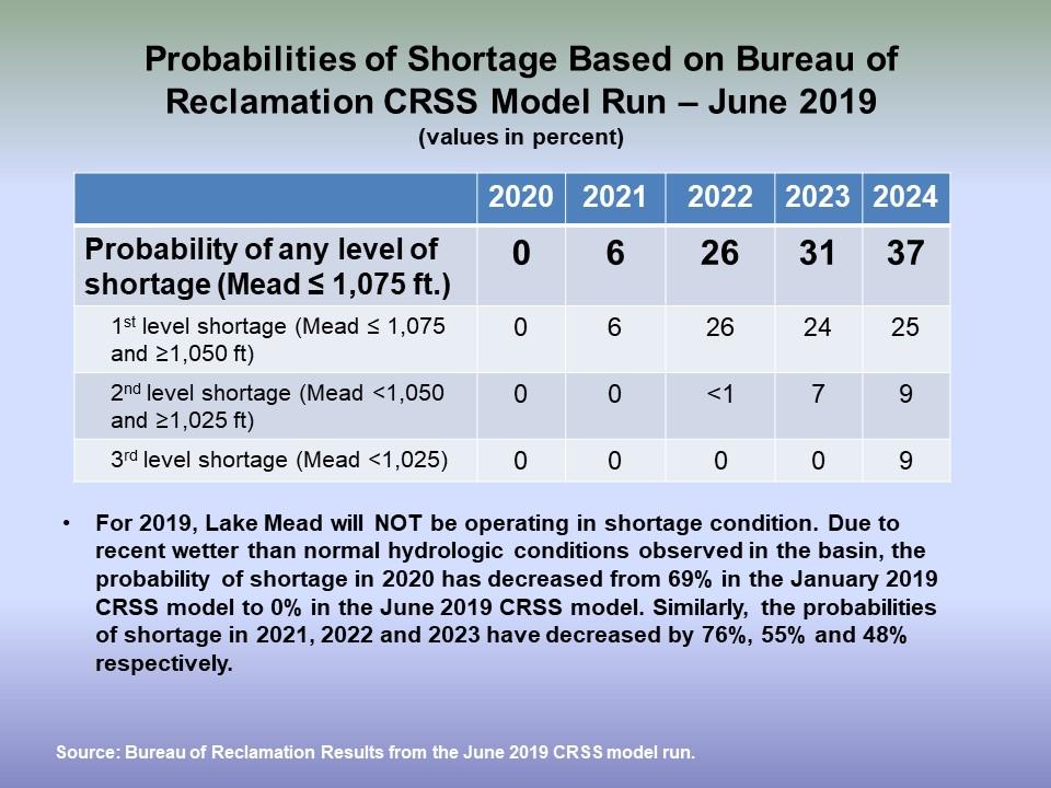 Probabilities of Shortage
