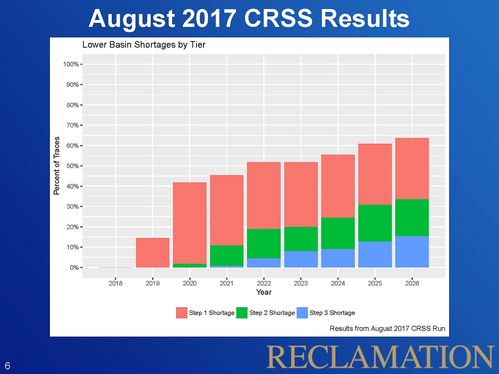 August 2017 CRSS Results