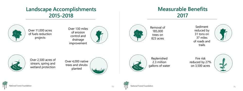 Forest Foundation Benefits