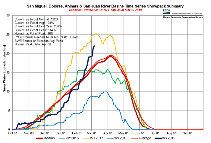 Basin Time Series Snowpack Summary