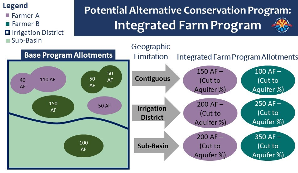 Integrated Farm Program