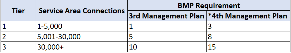 NPCCP BMPs and Tiers