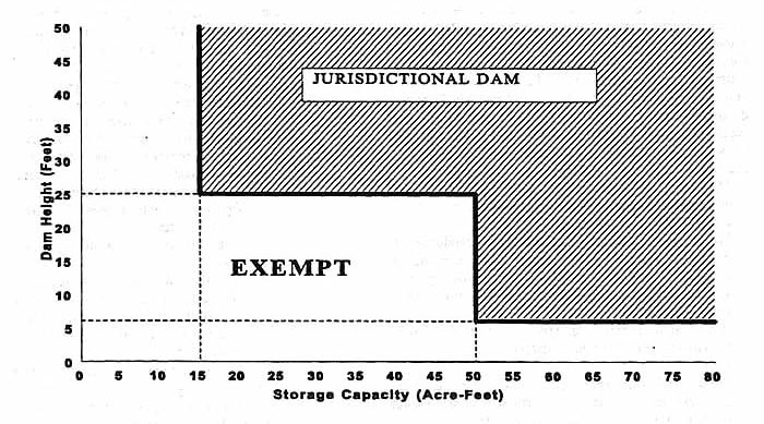 Jurisdictional Dam