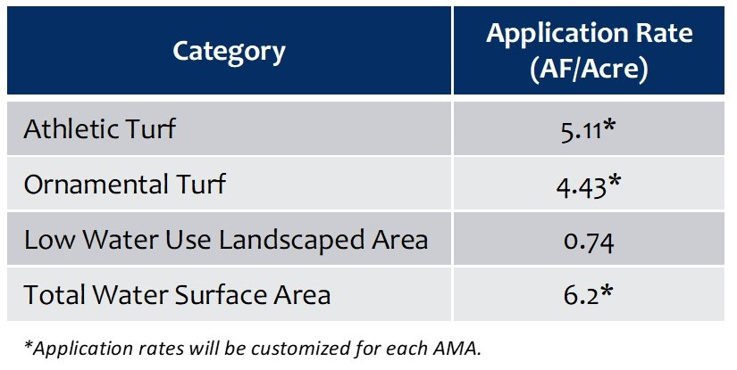 Potential Application Rates and Categories for the Phoenix AMA:
