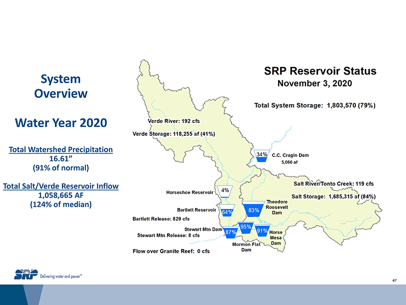 Salt River Project's Reservoir Status & Water Year 2020 System Overview in the Salt River/Verde River watershed