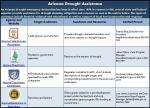 Drought Assistance Matrix