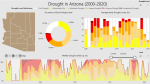 Interactive Drought Dashboard